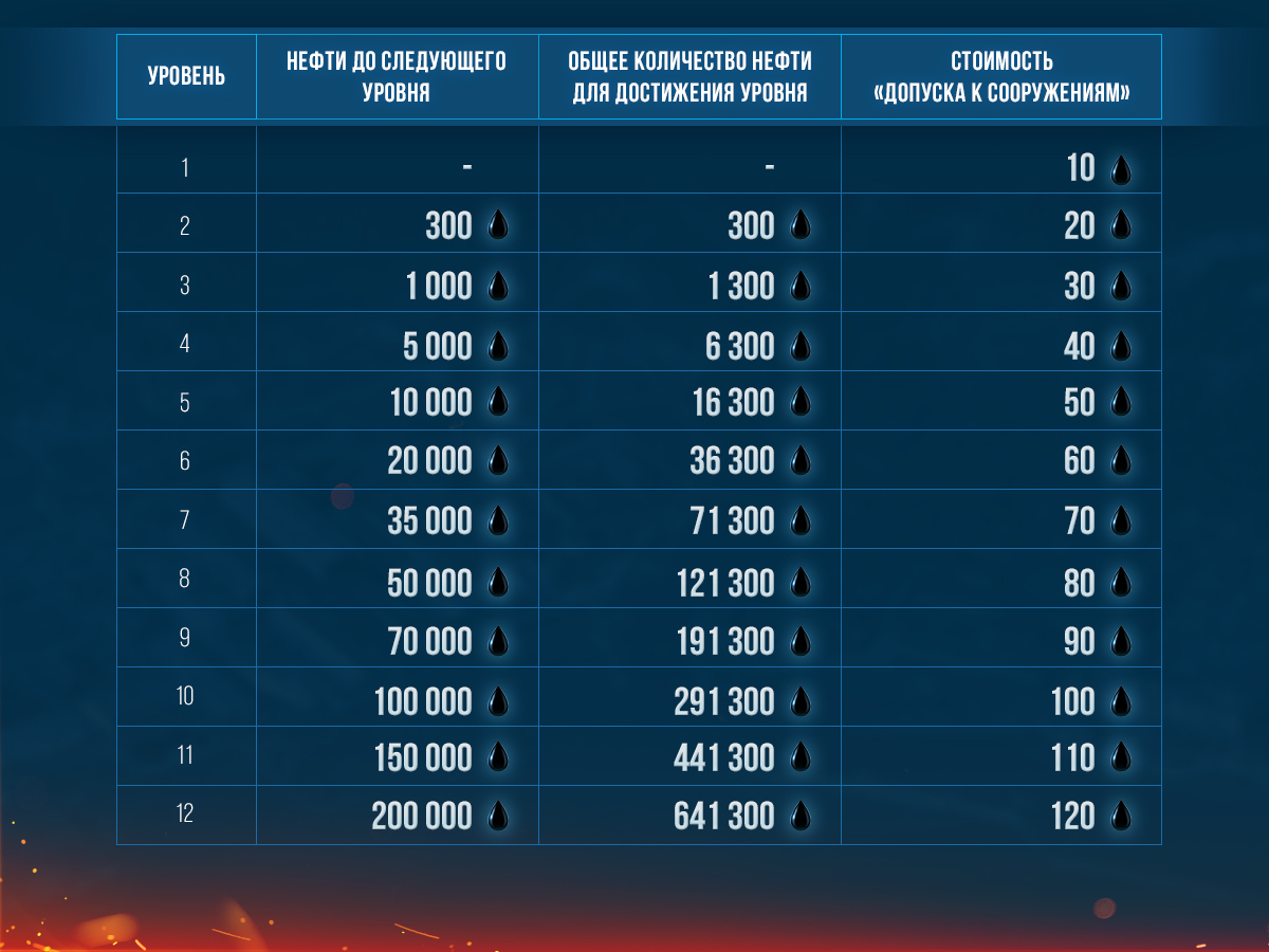 Новая клановая база в World of Warships