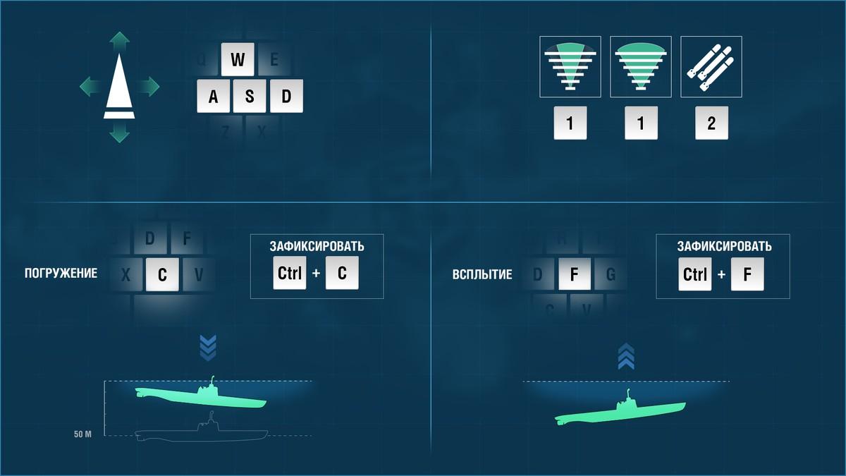 управление подводной лодкой