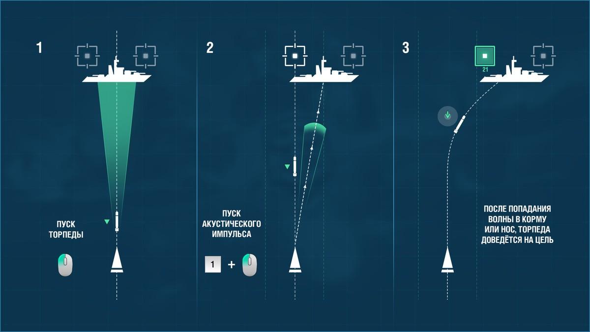 использование торпед подводных лодок